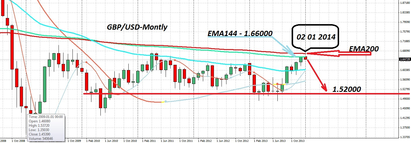 GBPUSD-MONTLY-02012014